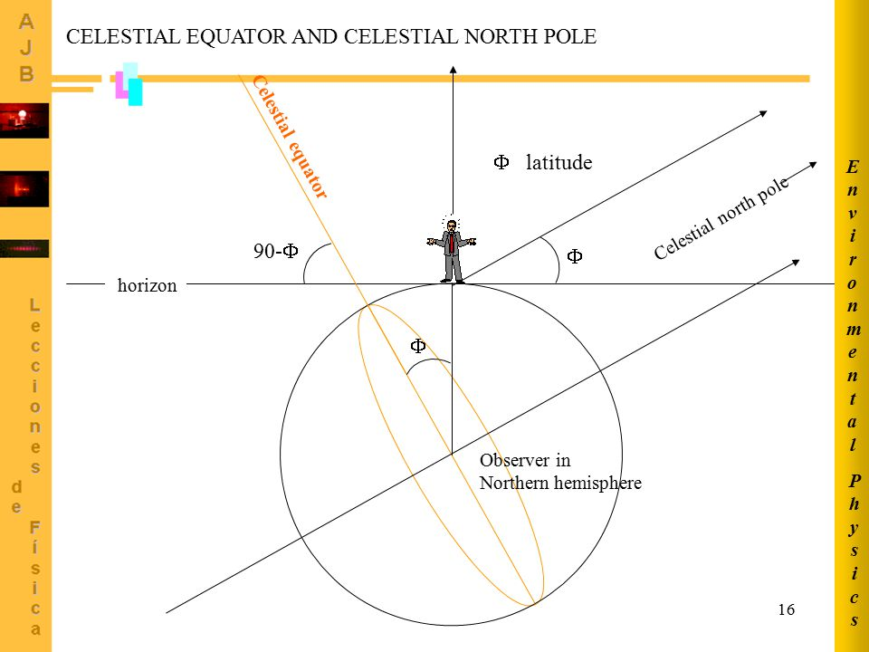 CELESTIAL EQUATOR AND CELESTIAL NORTH POLE