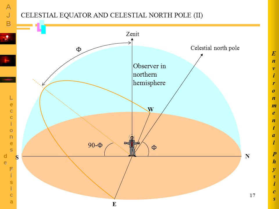 CELESTIAL EQUATOR AND CELESTIAL NORTH POLE (II)