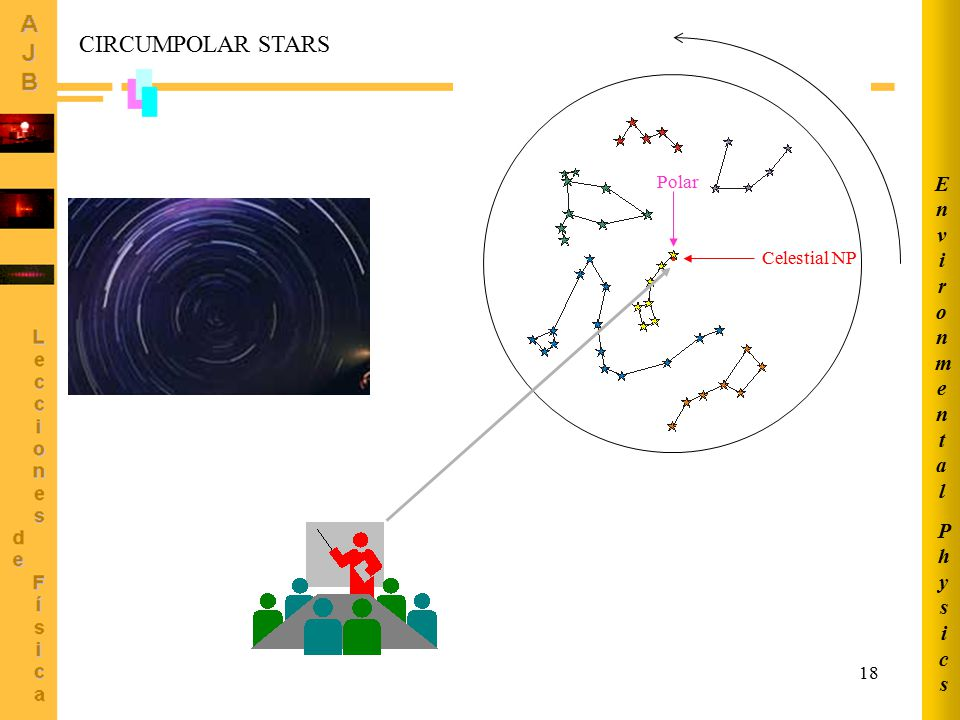 Physics Environmental CIRCUMPOLAR STARS Polar Celestial NP
