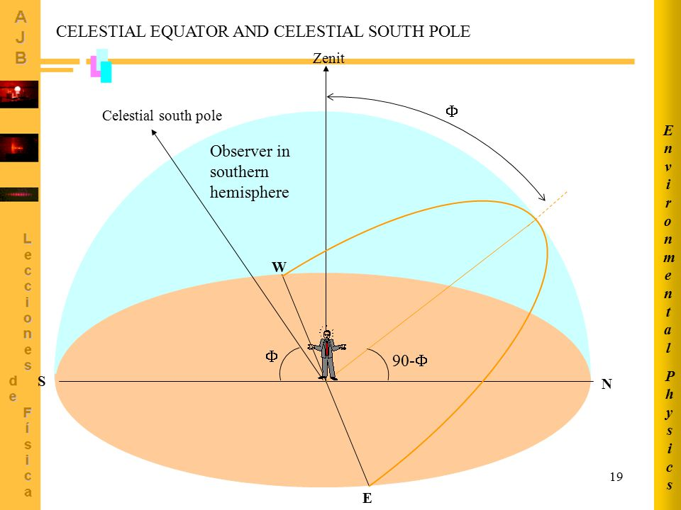 CELESTIAL EQUATOR AND CELESTIAL SOUTH POLE