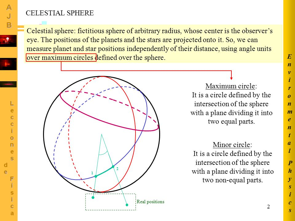 Physics Environmental. CELESTIAL SPHERE.