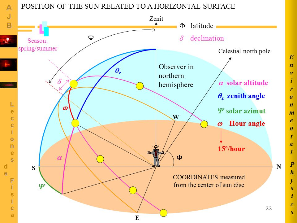 POSITION OF THE SUN RELATED TO A HORIZONTAL SURFACE