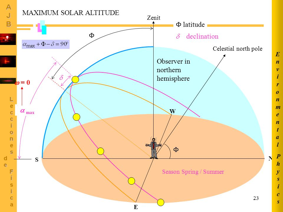 MAXIMUM SOLAR ALTITUDE