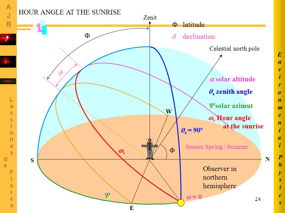 HOUR ANGLE AT THE SUNRISE