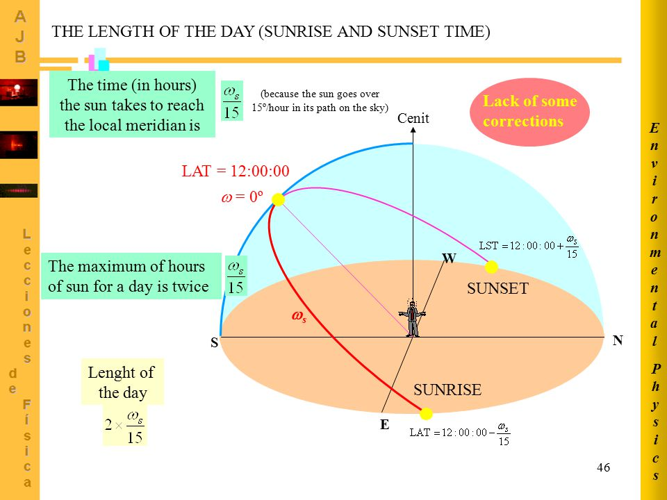 THE LENGTH OF THE DAY (SUNRISE AND SUNSET TIME)