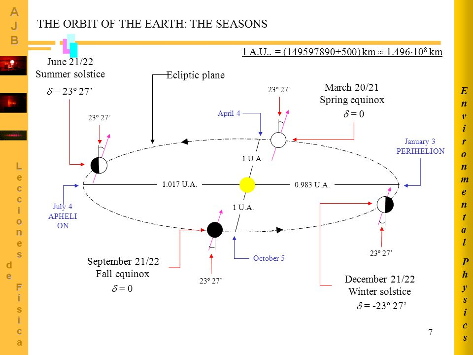 THE ORBIT OF THE EARTH: THE SEASONS