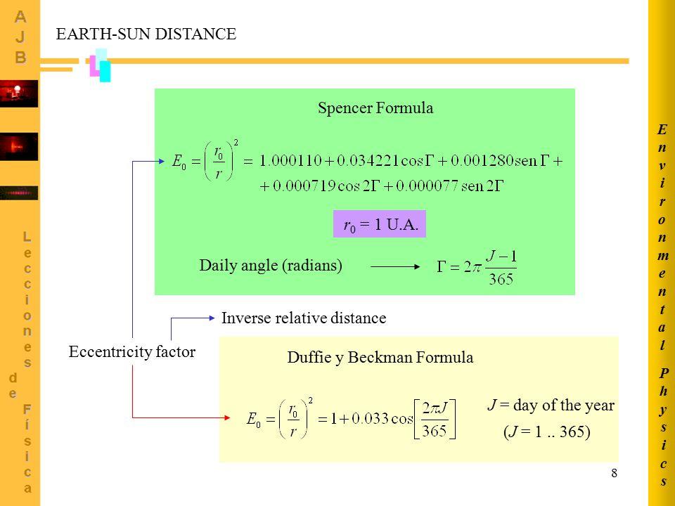 Inverse relative distance