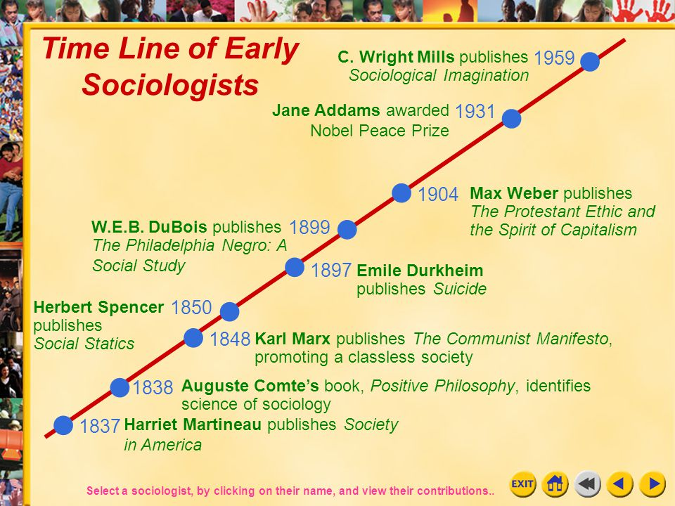 Time Line of Early Sociologists