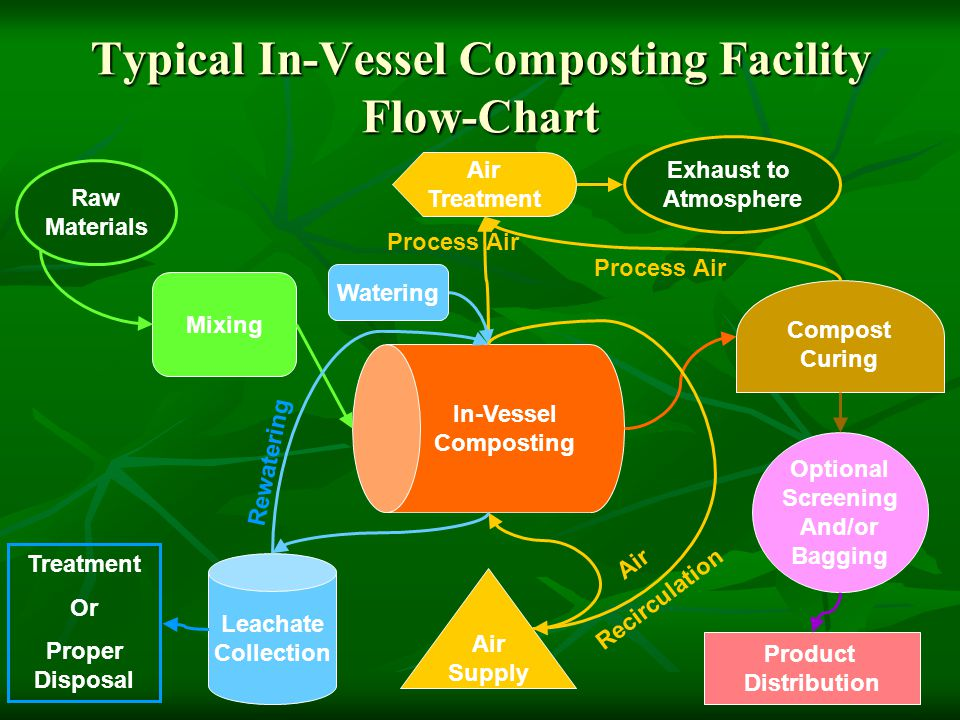 Typical In-Vessel Composting Facility Flow-Chart