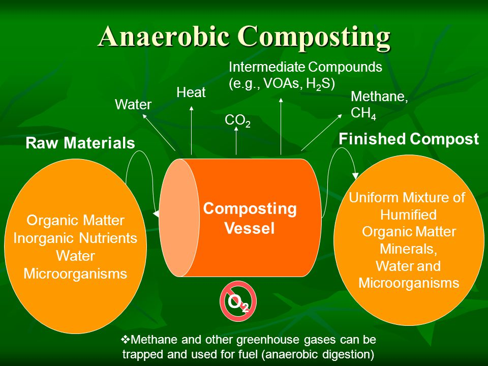 Anaerobic Composting O2 Finished Compost Raw Materials Composting