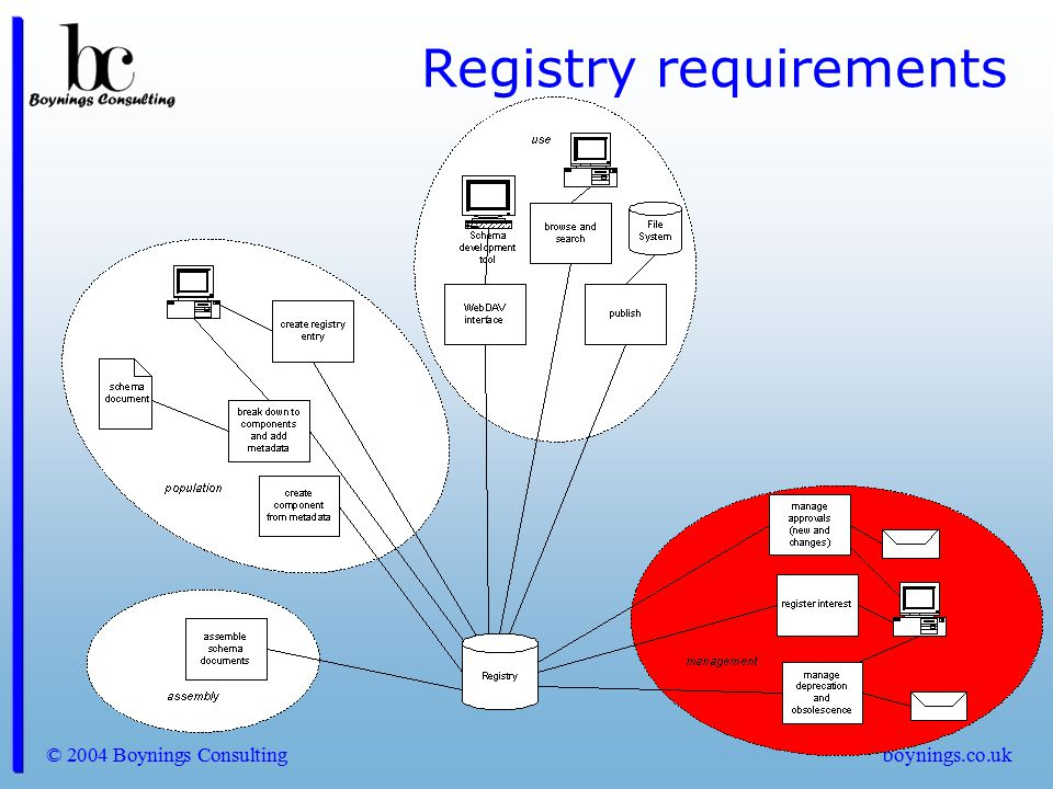 Registry requirements