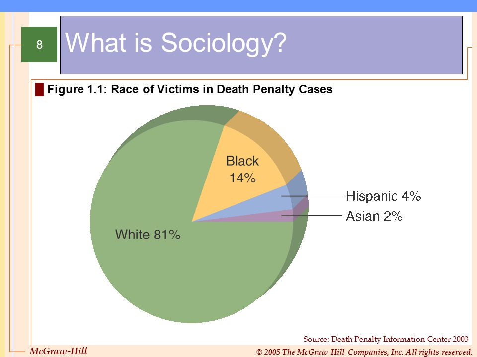 What is Sociology Figure 1.1: Race of Victims in Death Penalty Cases