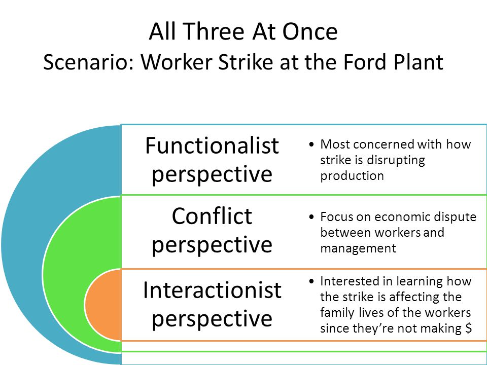 All Three At Once Scenario: Worker Strike at the Ford Plant