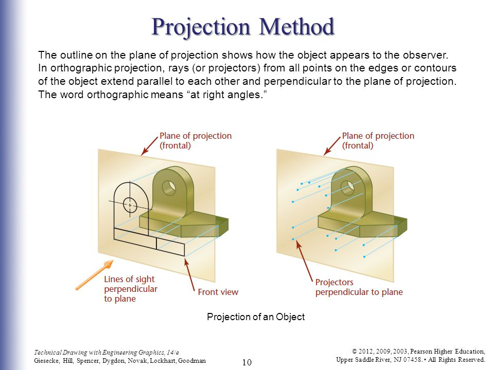 methods of projection So far we have only covered one method of orthographic projection, this is known as first angle projectionfirst angle projection is used in europe and most of the world.