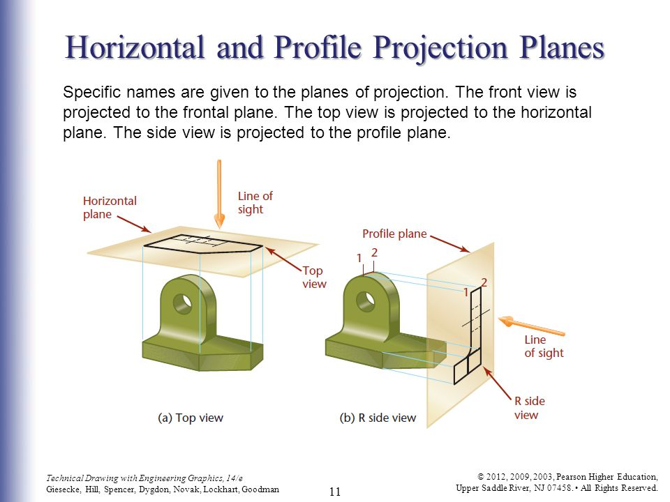 Horizontal and Profile Projection Planes