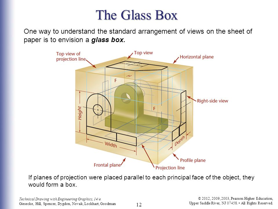 The Glass Box One way to understand the standard arrangement of views on the sheet of paper is to envision a glass box.