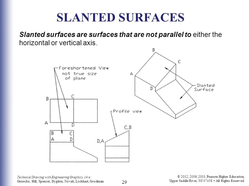 SLANTED SURFACES Slanted surfaces are surfaces that are not parallel to either the horizontal or vertical axis.