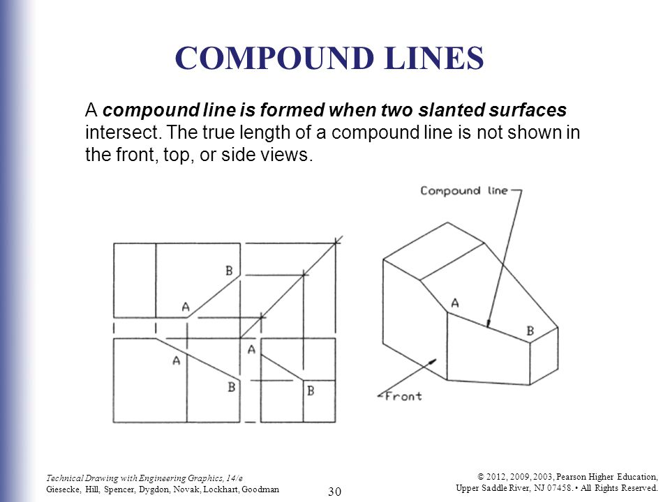 COMPOUND LINES A compound line is formed when two slanted surfaces