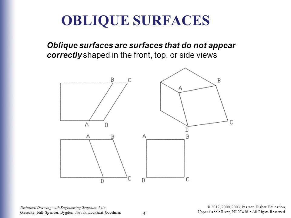 OBLIQUE SURFACES Oblique surfaces are surfaces that do not appear correctly shaped in the front, top, or side views.