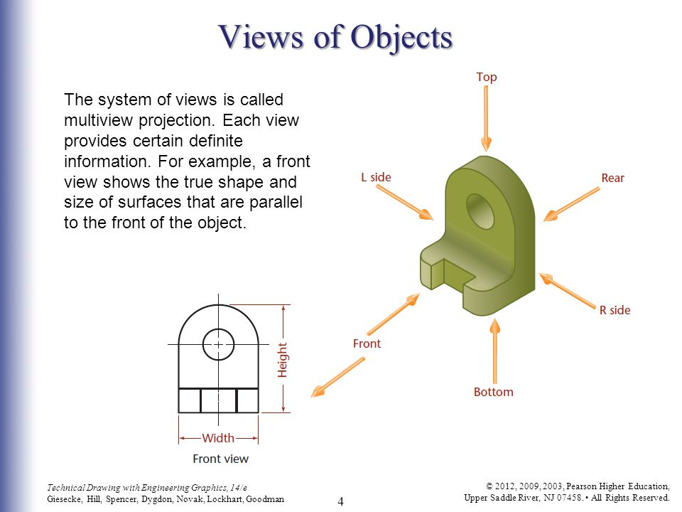 Views of Objects