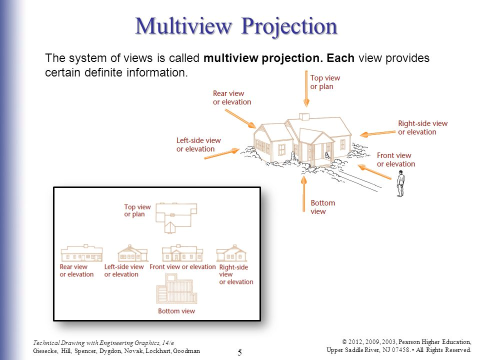 Multiview Projection The system of views is called multiview projection.