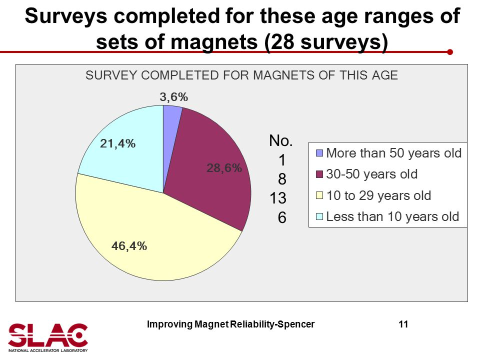 Surveys completed for these age ranges of sets of magnets (28 surveys)