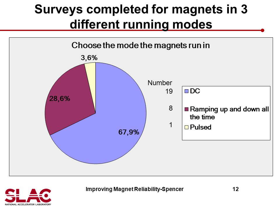 Surveys completed for magnets in 3 different running modes