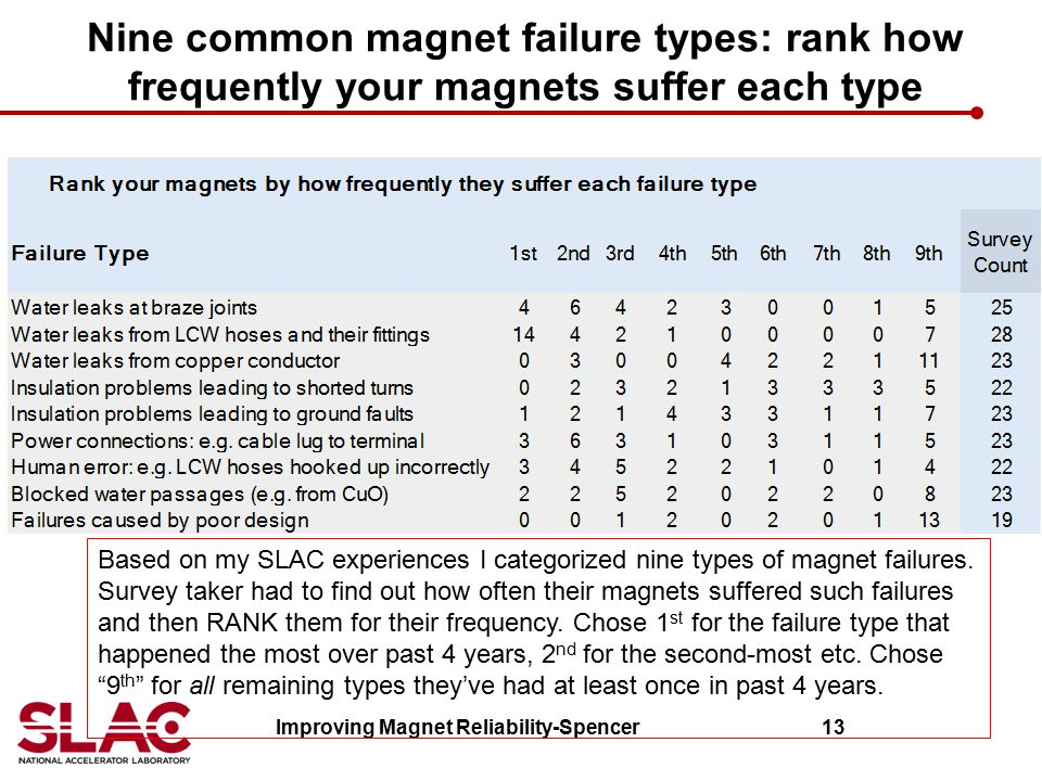 Improving Magnet Reliability-Spencer 13