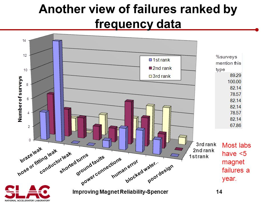 Another view of failures ranked by frequency data