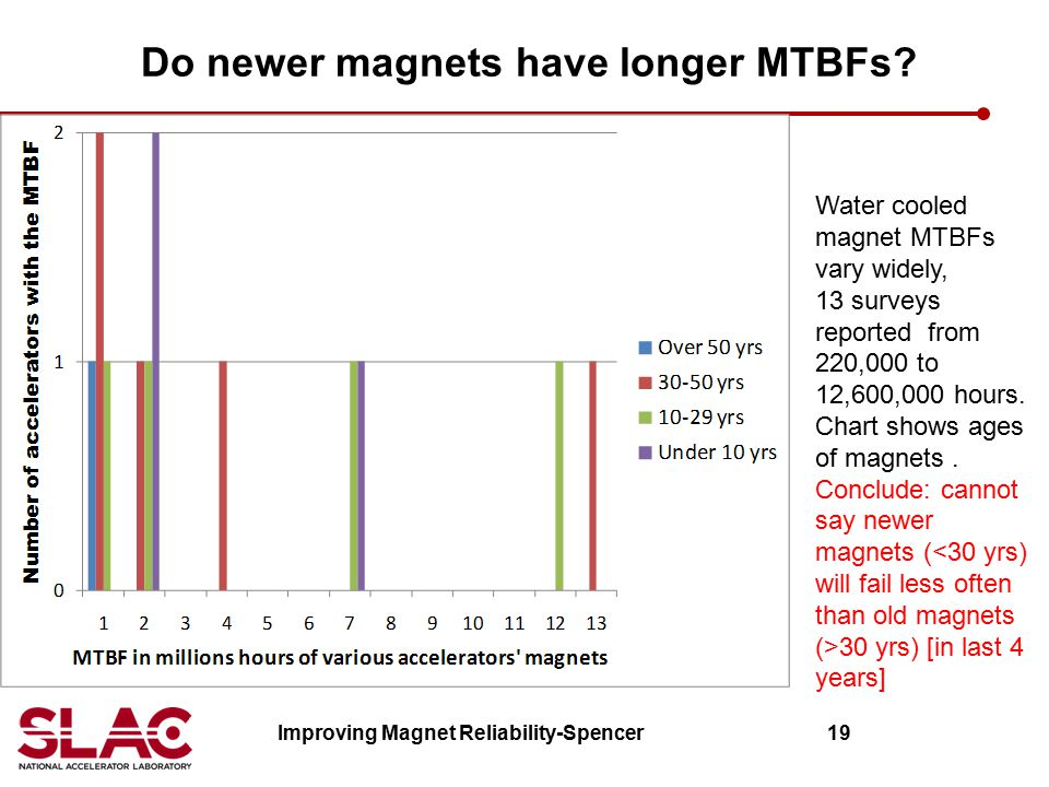 Do newer magnets have longer MTBFs