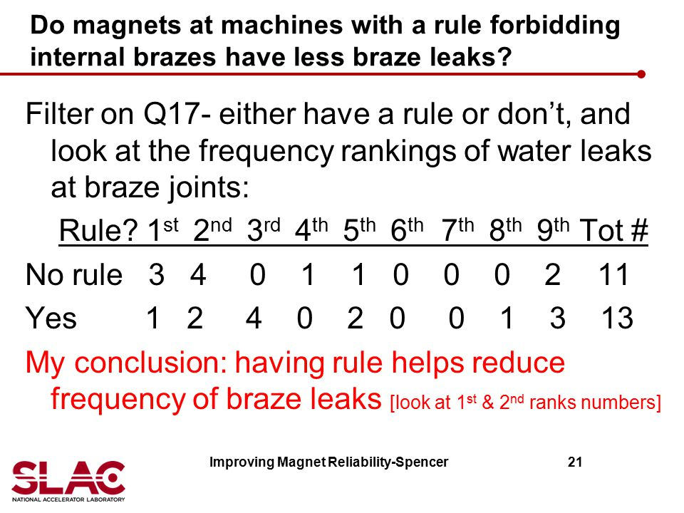 Improving Magnet Reliability-Spencer 21