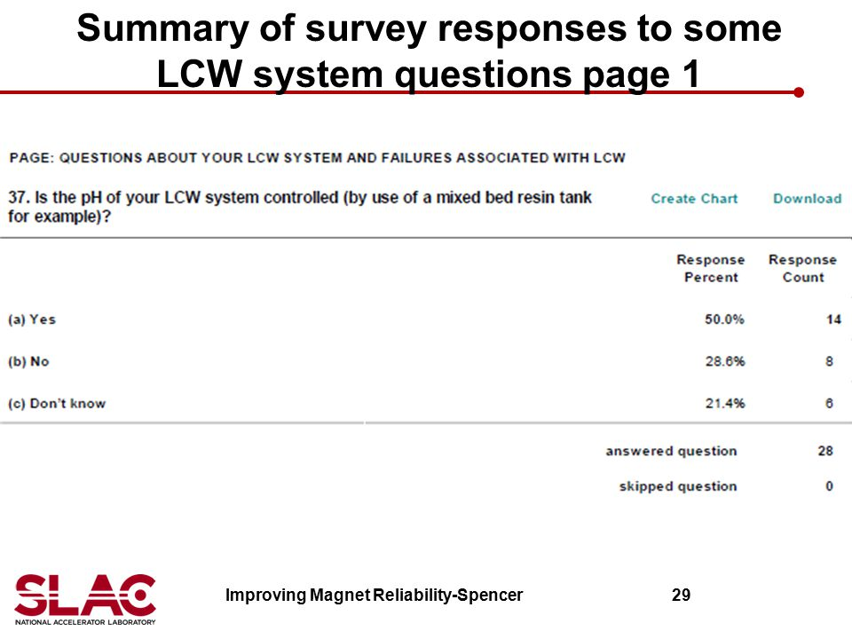 Summary of survey responses to some LCW system questions page 1