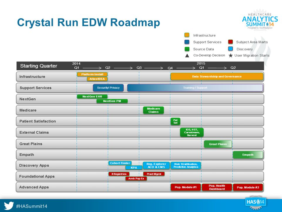 Crystal Run EDW Roadmap