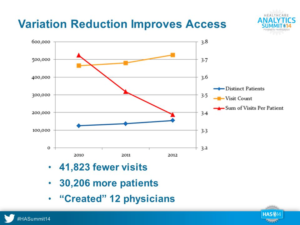 Variation Reduction Improves Access