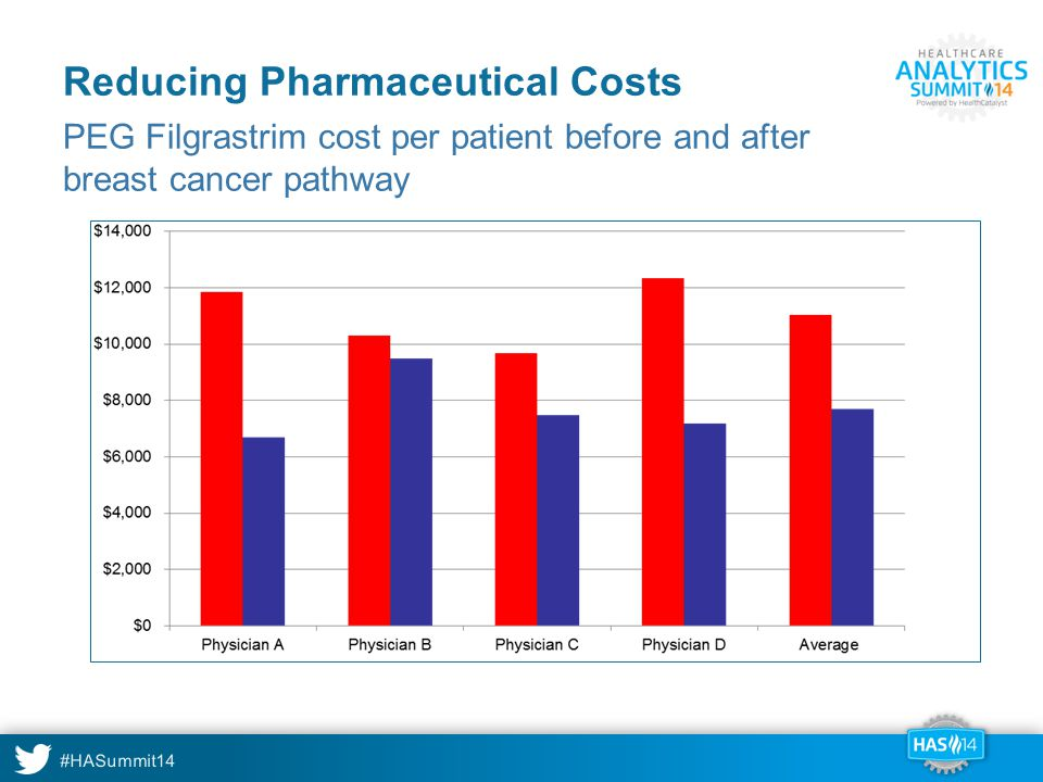 Reducing Pharmaceutical Costs