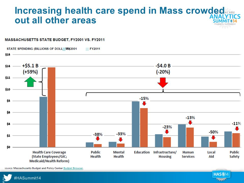Increasing health care spend in Mass crowded out all other areas