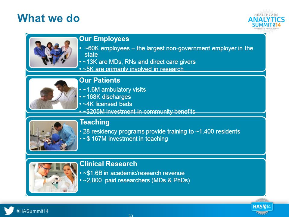 What we do Our Employees Our Patients Teaching Clinical Research
