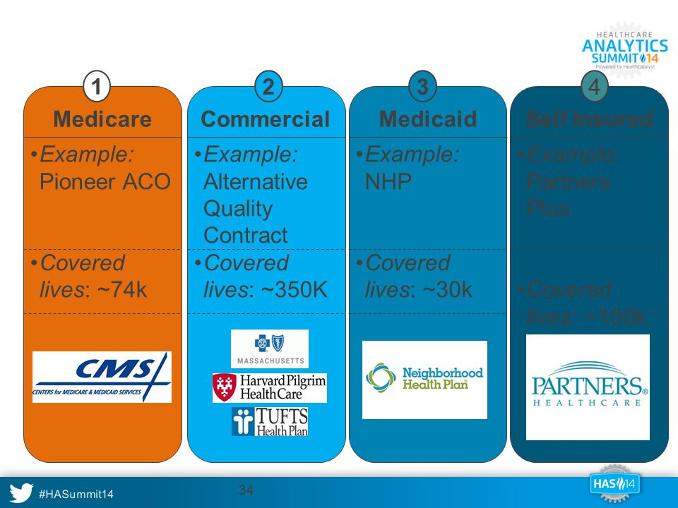 Partners currently covers over 500,000 lives in an accountable care contract