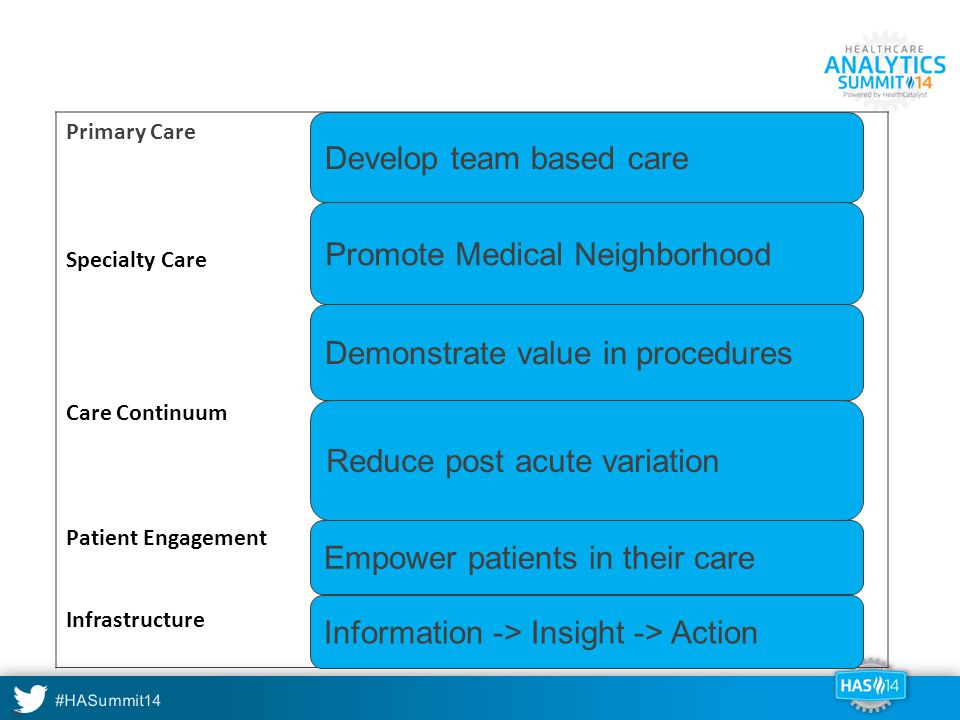 And why these programs Develop team based care