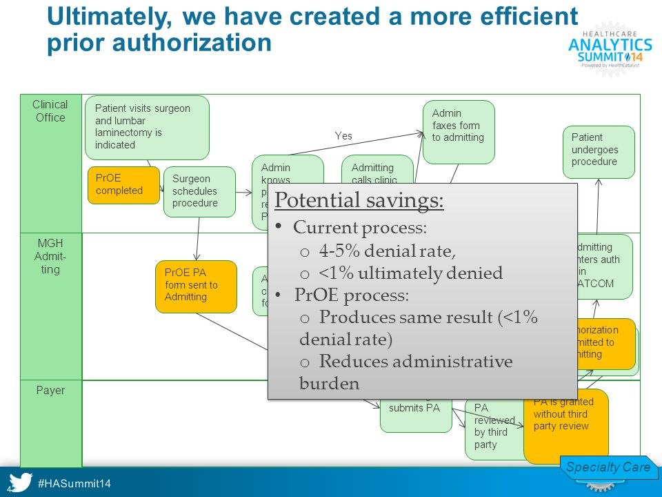 Ultimately, we have created a more efficient prior authorization