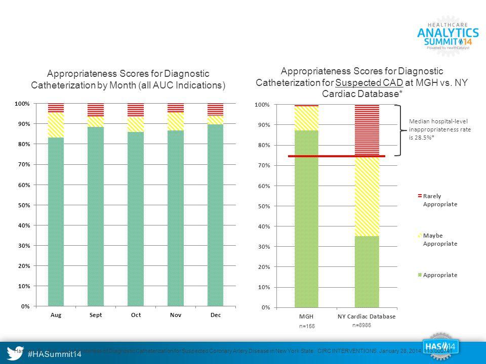 Appropriateness Results: Diagnostic Cath
