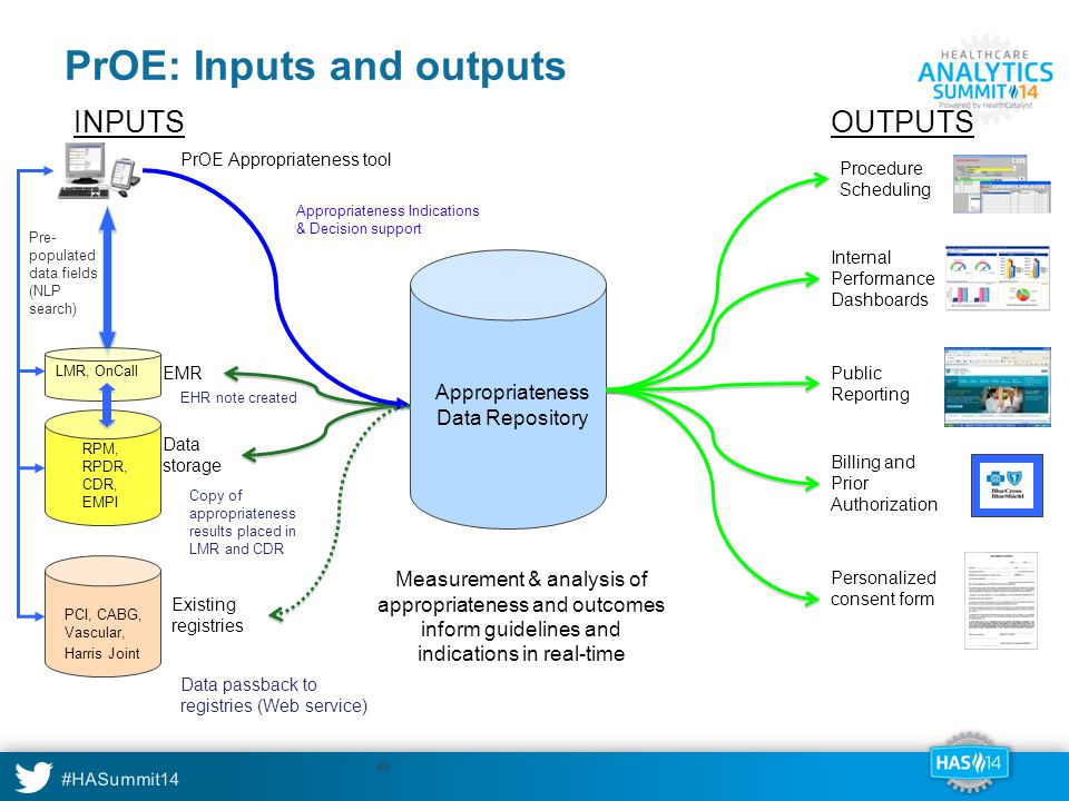 PrOE: Inputs and outputs
