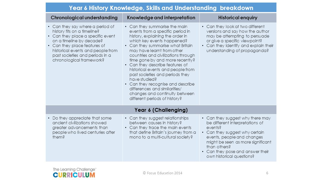 Year 6 History Knowledge, Skills and Understanding breakdown
