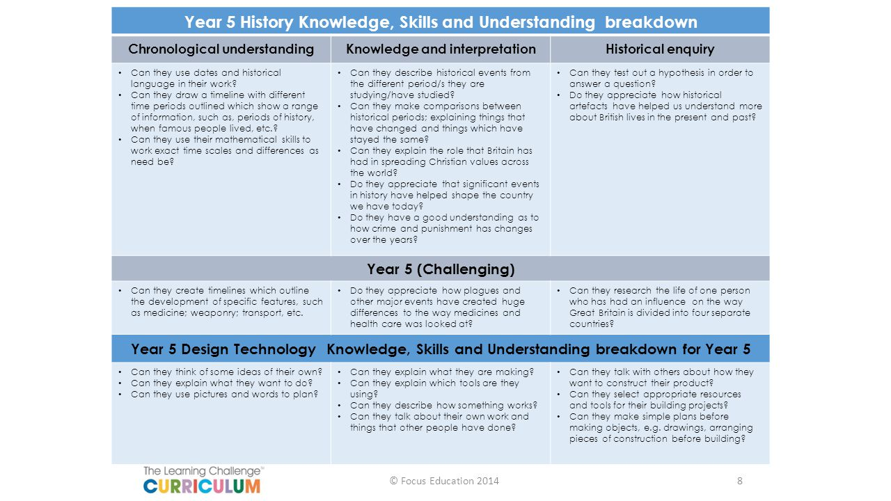 Year 5 History Knowledge, Skills and Understanding breakdown