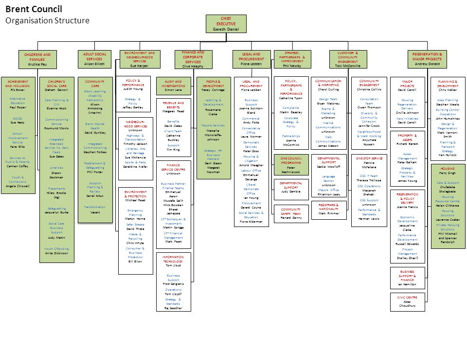 Brent Council Organisation Structure CHIEF EXECUTIVE Gareth Daniel
