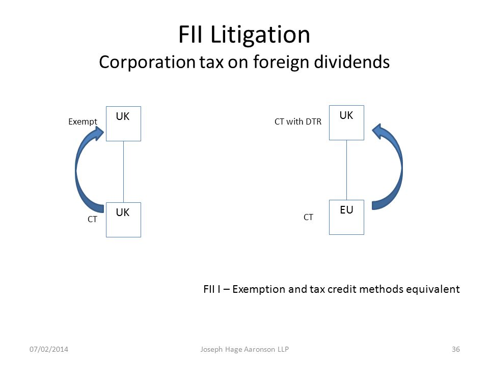 FII Litigation Corporation tax on foreign dividends