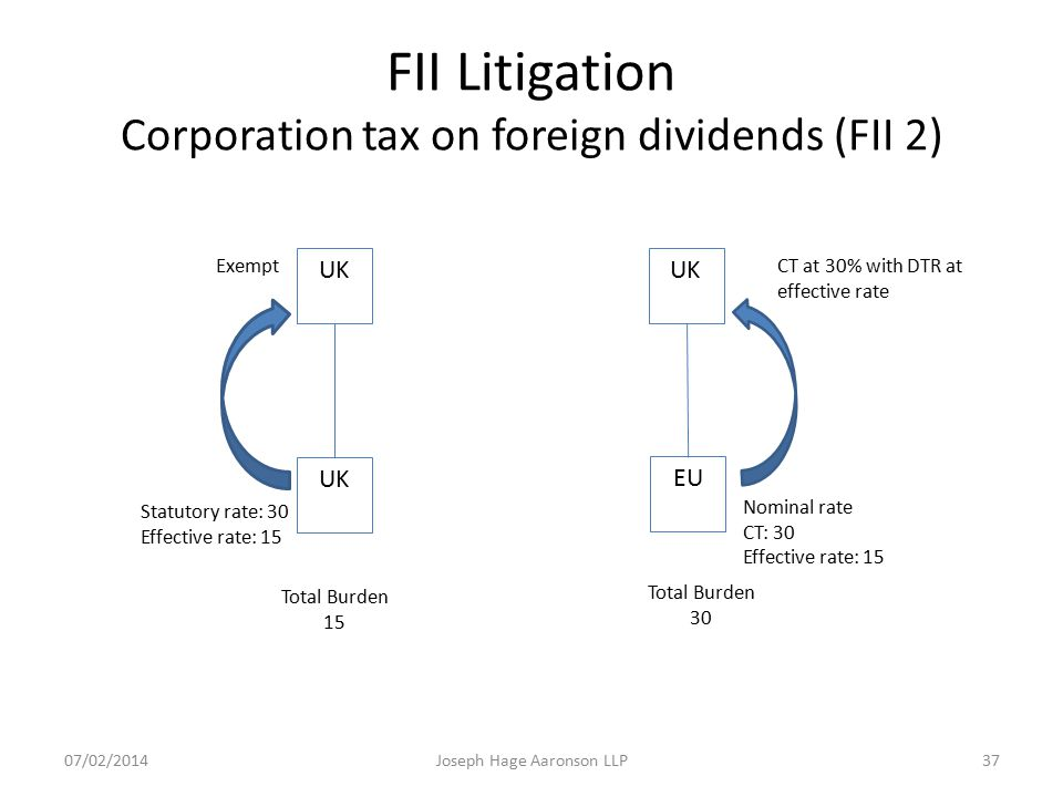 FII Litigation Corporation tax on foreign dividends (FII 2)