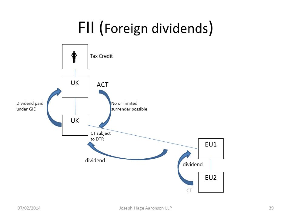 FII (Foreign dividends)