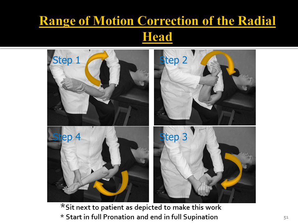 Range of Motion Correction of the Radial Head