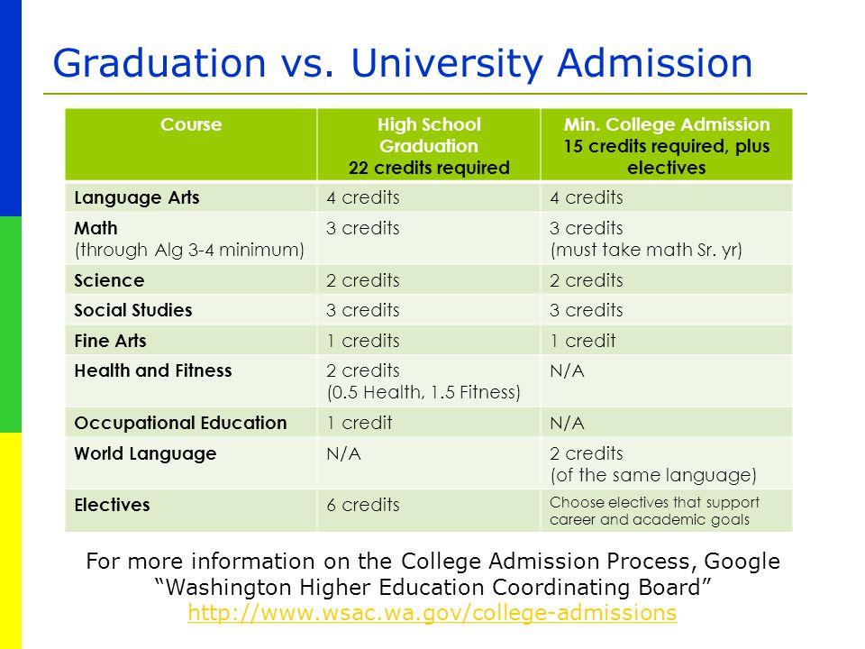 Graduation vs. University Admission